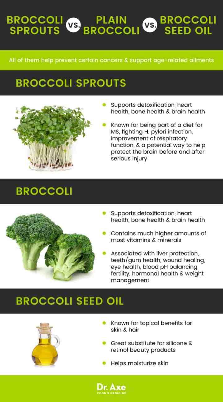 Broccoli sprouts vs. broccoli vs. broccoli seed oil - Dr. Axe
