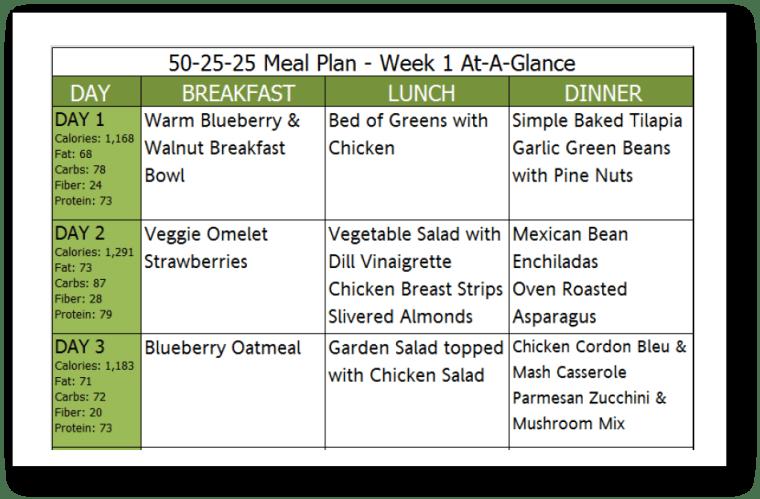 50-25-25 Meal Plan