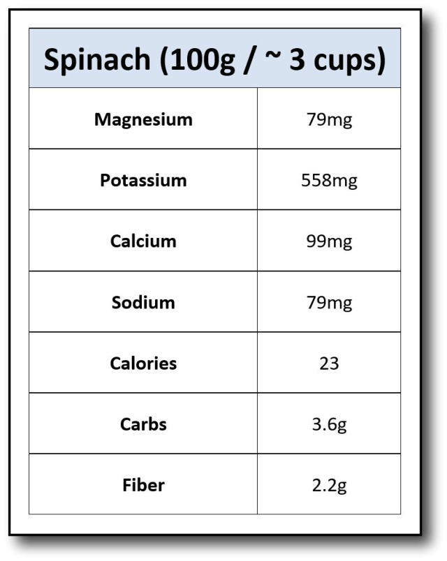 Spinach Nutrients