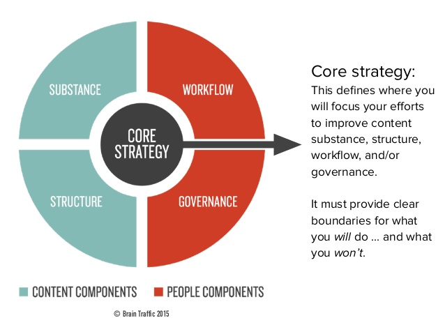 content-strategy-for-everything-15-638
