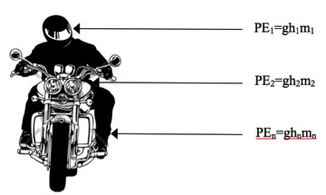 Potential Energy of a Motorcyclist - Motorcycle Accident Reconstruction Expert Witness | Dr John Lloyd