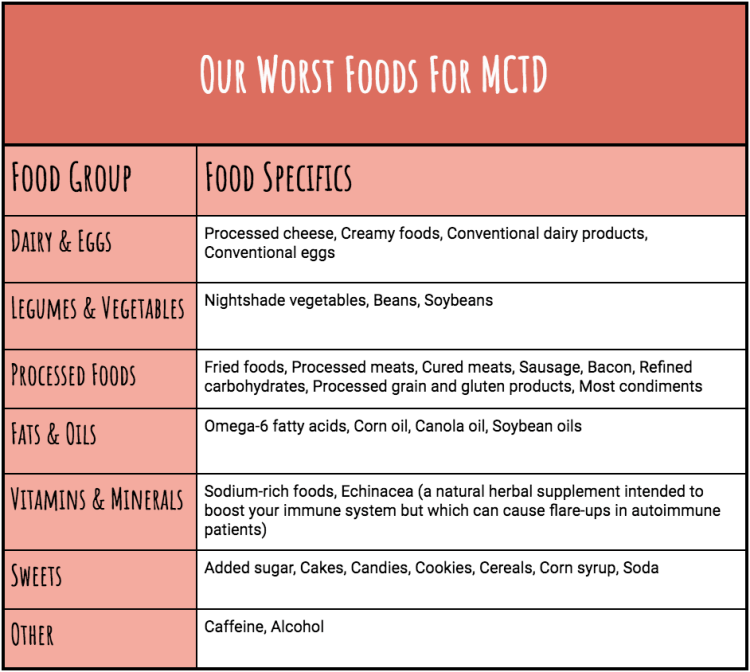 Worst Foods For Mixed Connective Tissue Disease