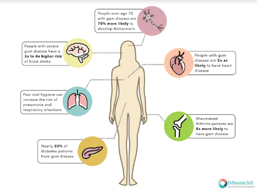 Image showing how Oral health well-being impacts systemic and oral diseases