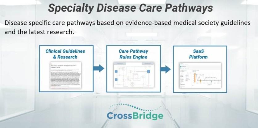 CrossBridge specific disease care pathways