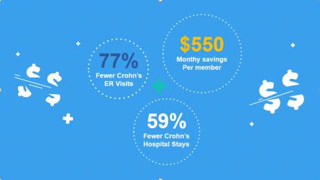SonarMD cost savings