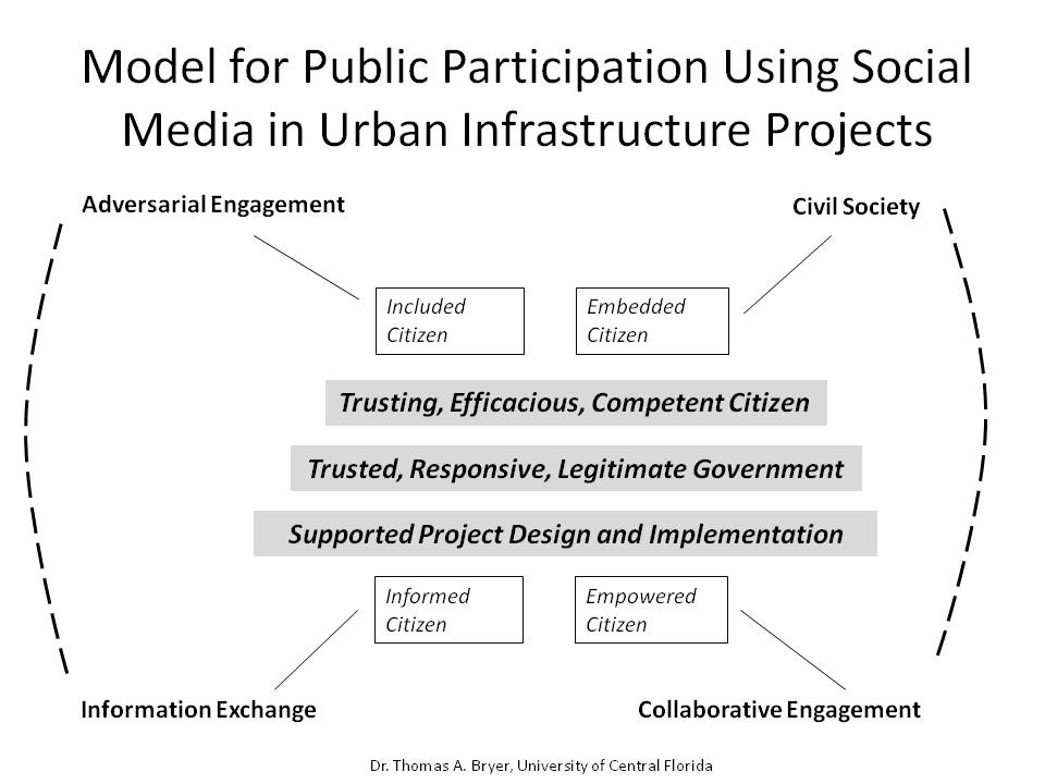 A Model for Public Participation Using Social Media