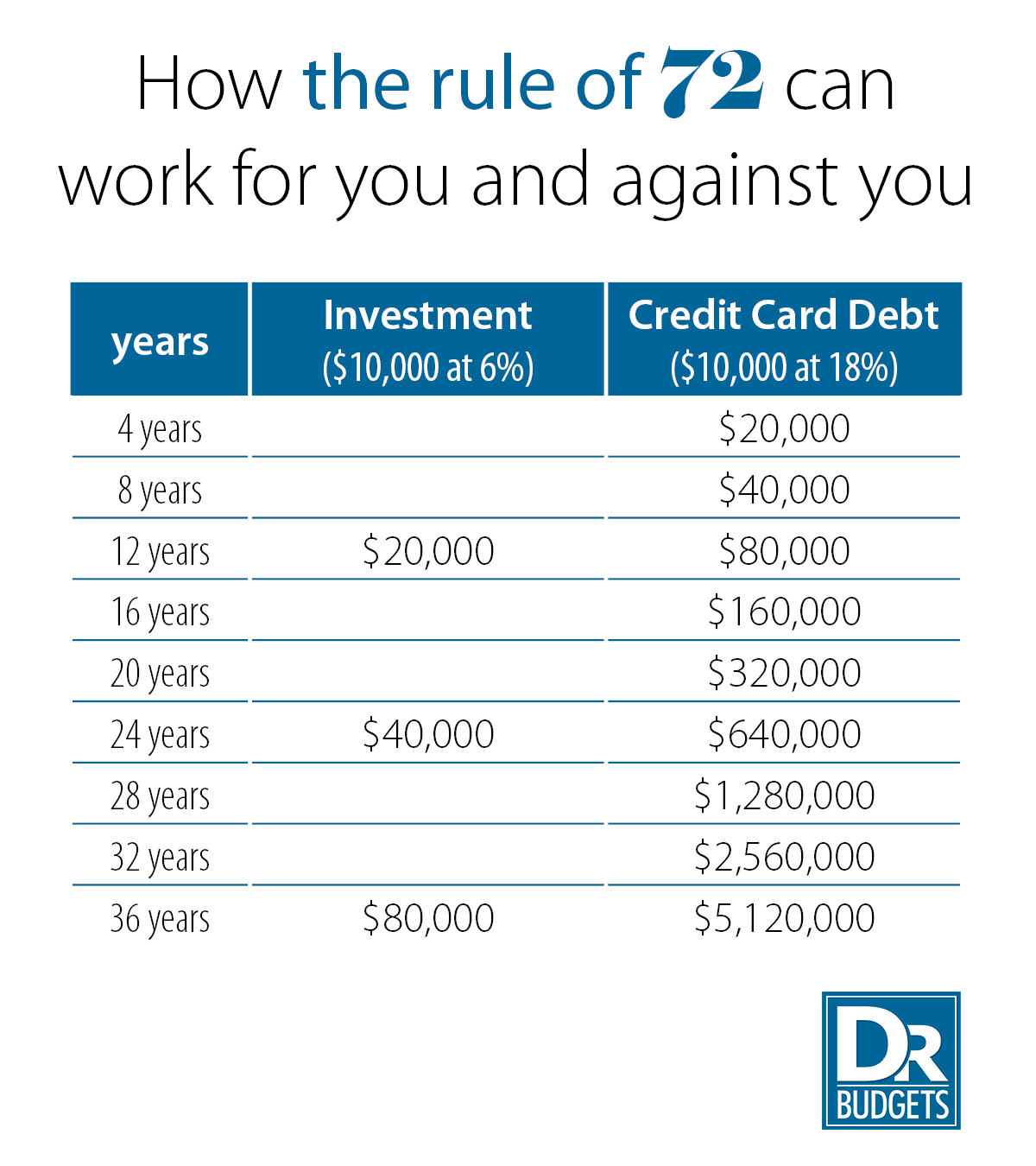 The Rule Of 72 For Debt