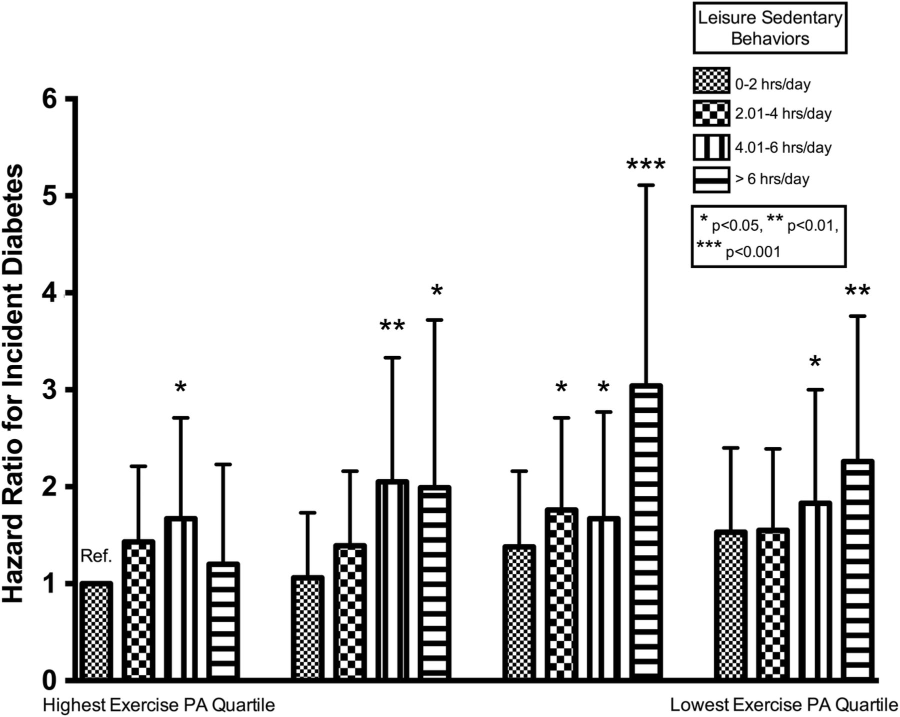 Physical Activity Sedentary Behaviors And The Incidence Of Type 2 Diabetes Mellitus The Multi