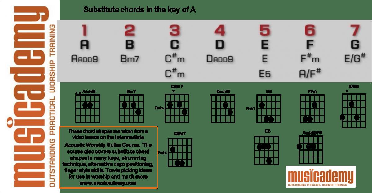 Acoustic Guitar Power Chords