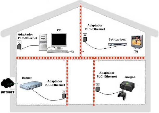 plc_casa