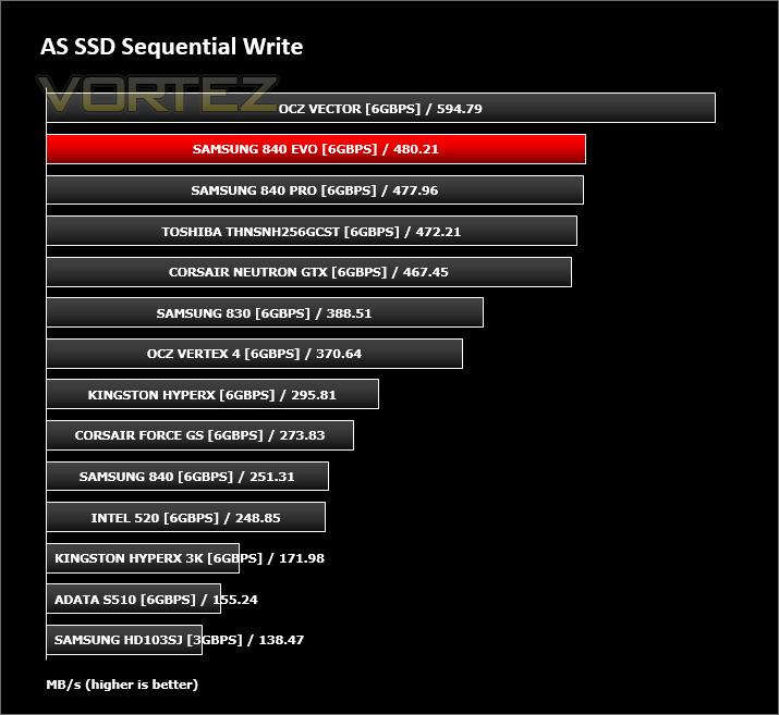 samsung 840 evo review - as ssd write