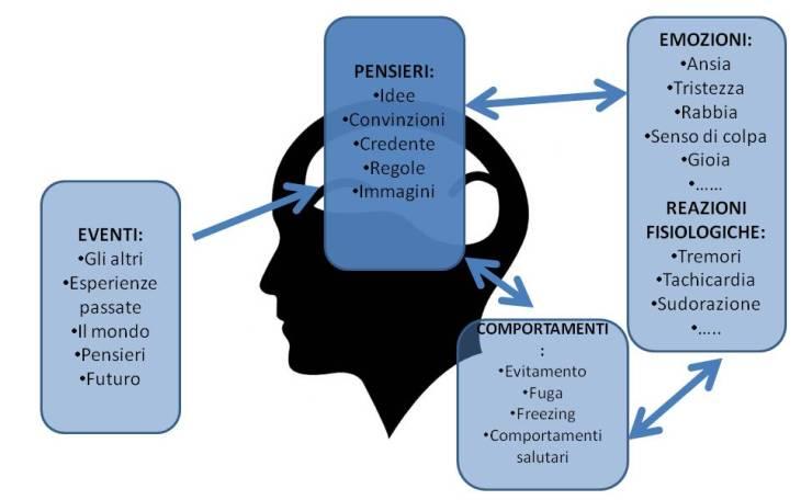 Principi di terapia cognitiva