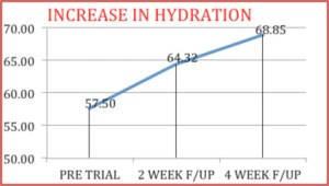 graph_hydration