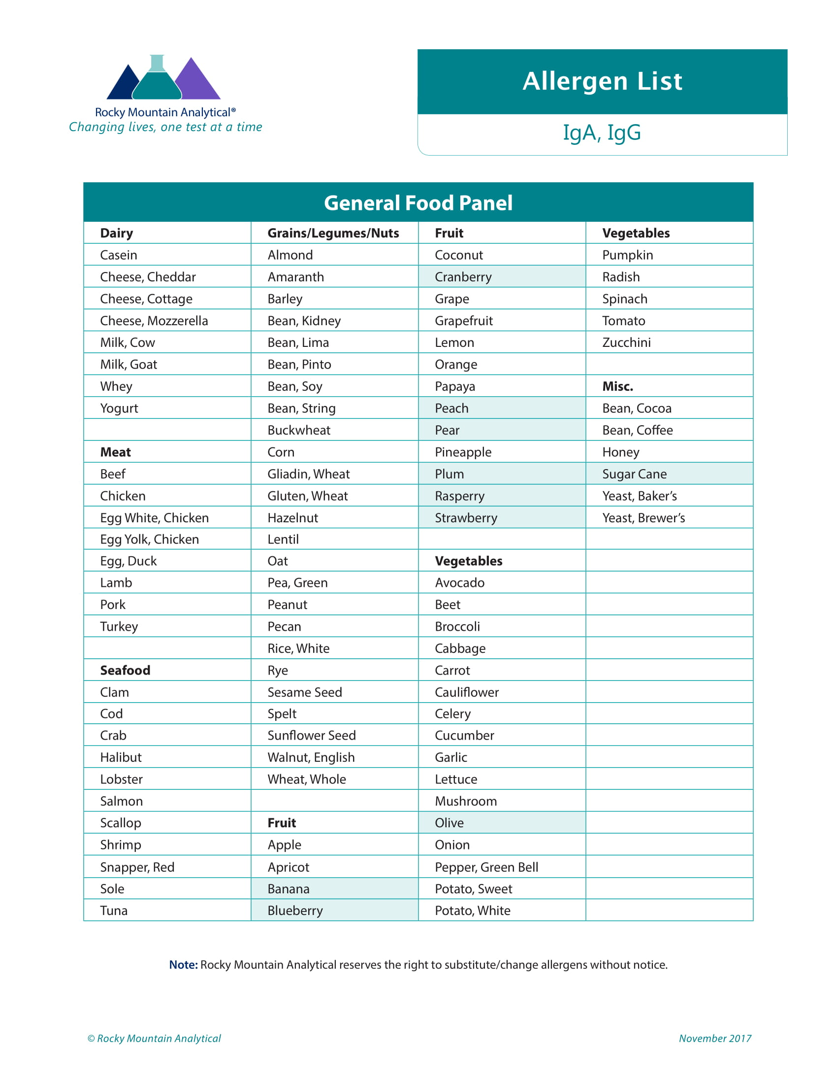 RMA IgA Food Reactions_Allergen List-1