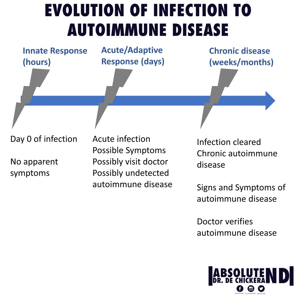 Autoimmune_infectious triggers