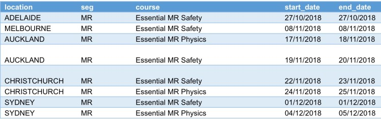 Essential MR Safety, Essential MR Physics, MRI safety