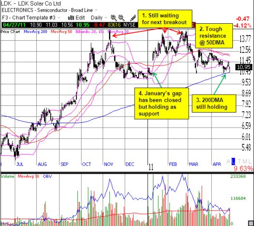 LDK has not made net progress in 6 months but it is holding support