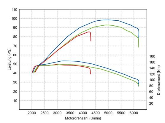rote Kurve: Messung im Serientrimm, Auspuff- klappen geschlossen: 85 PS und 152 Nm grüne Kurve: Mit Stage-I-Kit, Auspuffklappen geschlossen: 93 PS und 153 Nm blaue Kurve: Mit Stage-I-Kit, Auspuffklappen offen: 99 PS und 166 Nm (sämtliche Daten hochgerechnet auf die Kurbelwelle)