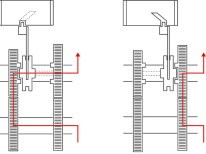 Zur Vereinfachung zeigt die Grafik nur den Mechanismus zwischen 3. und 4. Gang. Hieran wird offensichtlich: Die Zahnräder sind immer miteinander im Eingriff und auf der Hauptwelle können sie frei rotieren. Die eigentliche Verbindung in den verschiedenen Gängen übernimmt die Schaltmuffe. Die Schaltmuffe ist in Längskerben auf der Hauptwelle fixiert. Die Schaltgabeln schieben die Schaltmuffe auf der Hauptwelle entlang, bis sie mit ihren Klauen in die Klauen an den Flanken der Zahnräder greifen. Somit erfolgt der Kraftschluss. In der Mitte zwischen 1. und 2. Gang befindet sich eine weitere Station ohne Kraftschluss für die Schaltmuffe, das ist der Leerlauf.