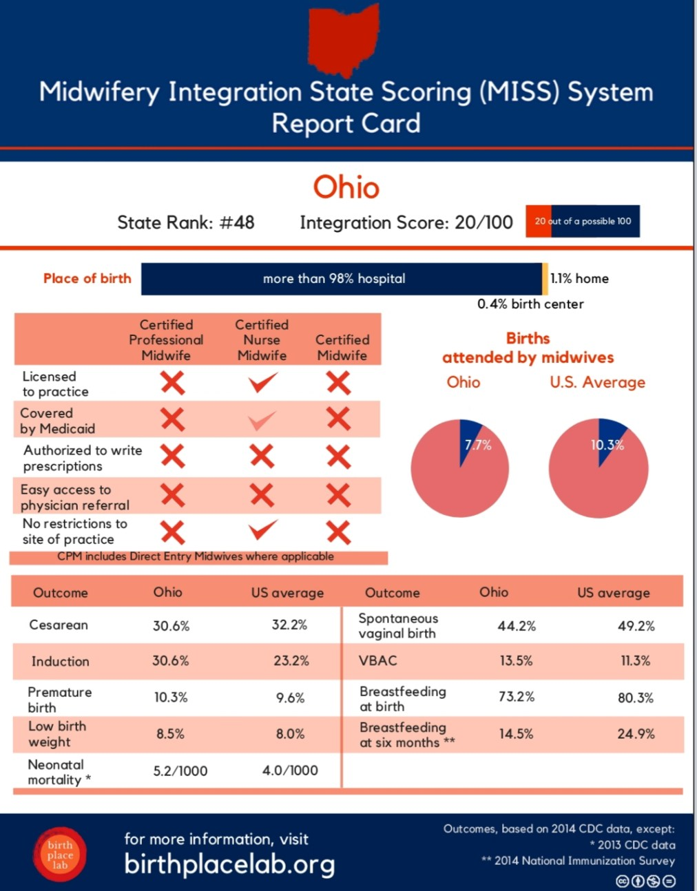"Midwifery linked to better birth outcomes in state-by-state ""report card"""