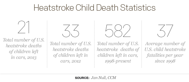 Heatstroke-Child-Death-Statistics