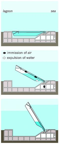 Diagram of how to raise the MOSE floor barriers in Venice, Italy