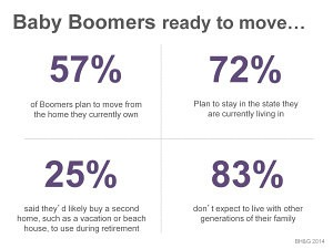 Boomers Starting to Move -2