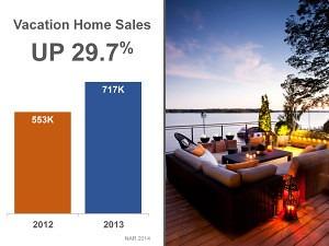 Vacation Home Sales surge
