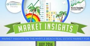 Infographic-July-2014-Myrtle-Beach-Real-Estate-Market-Update