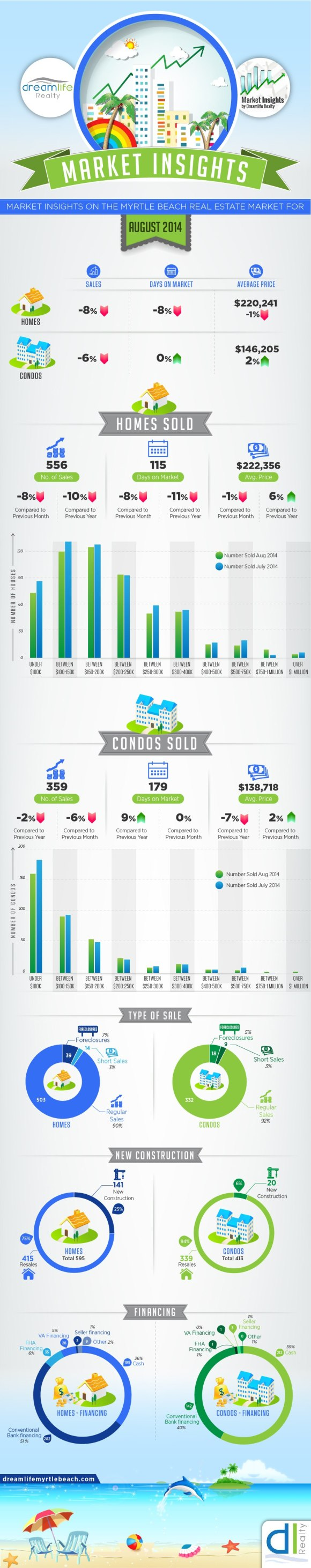Myrtle Beach Real Estate Market Update Infographic - August 2014