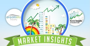 Myrtle Beach Real Estate Market update -Infographic