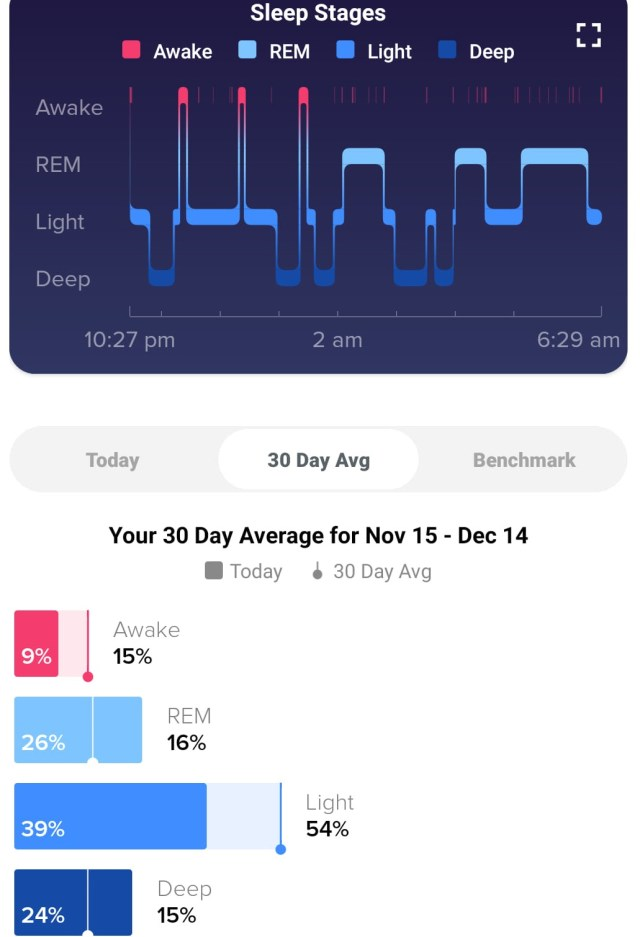 Fitbit Sleep Tracking - Amanita muscaria