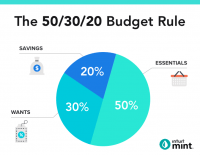 The 50/30/20 Budgeting Method