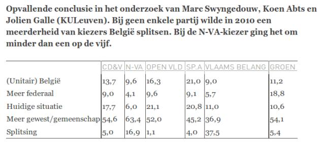 splitsing-België