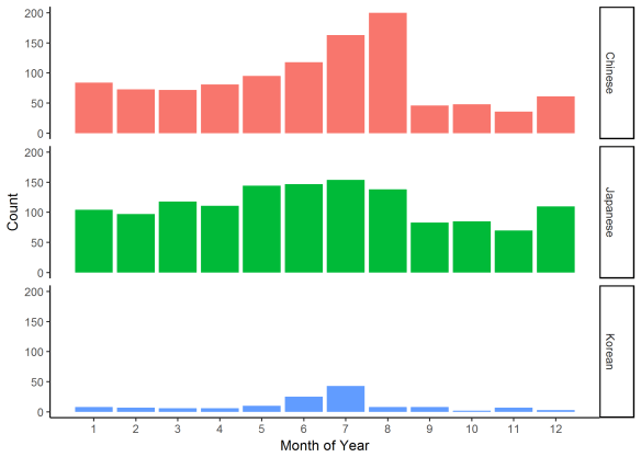 Figure 7. Frequency of projects started for each month for each of the three major language categories.