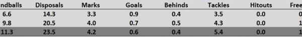 Wright Stats