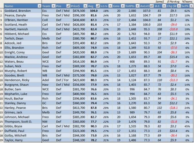 Top 29 Def R21