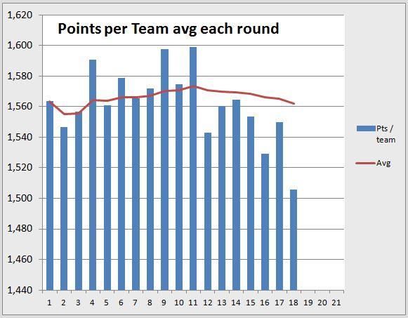 Points per round R18