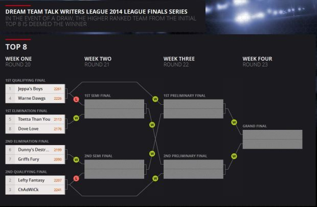 DTWritersLeagueFinals
