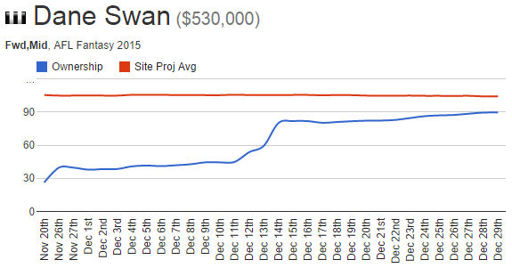 Dane Swan - Drawing Board popularity doubled when announced to be a FWD/MID in 2015.