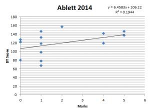 GraphAblett2014Mark