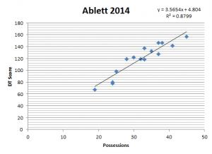 GraphAblett2014Poss