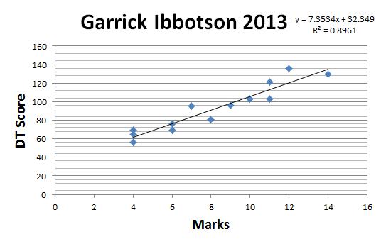 GraphIbbo2013
