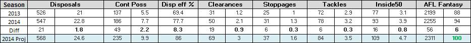 Mitch Duncan Stats