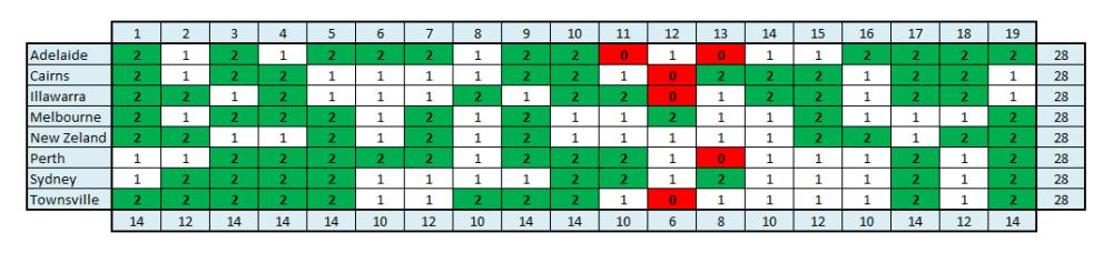 NBL 15-16 Fixture Plot