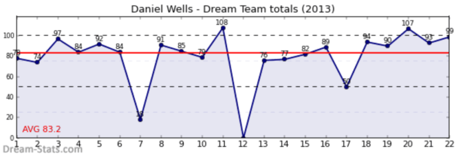 Wells 2013