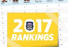 DT Talk's 2017 AFL Fantasy Draft Rankings – Version 1