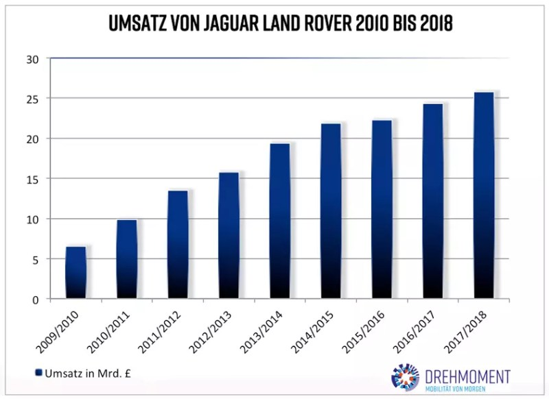 Jaguar Land Rover Umsatz 2010-2018 (c) drehmoment.dk