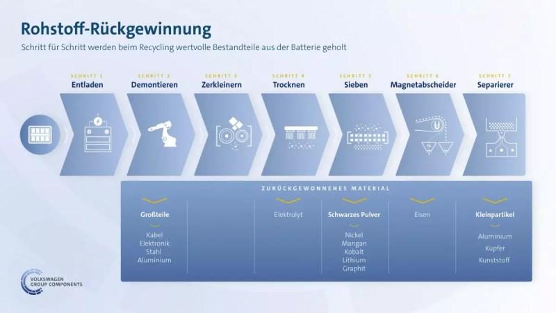 Volkswagen Batterie Recycling