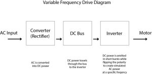 Basics of Variable Frequency Drives | Dreisilker Electric